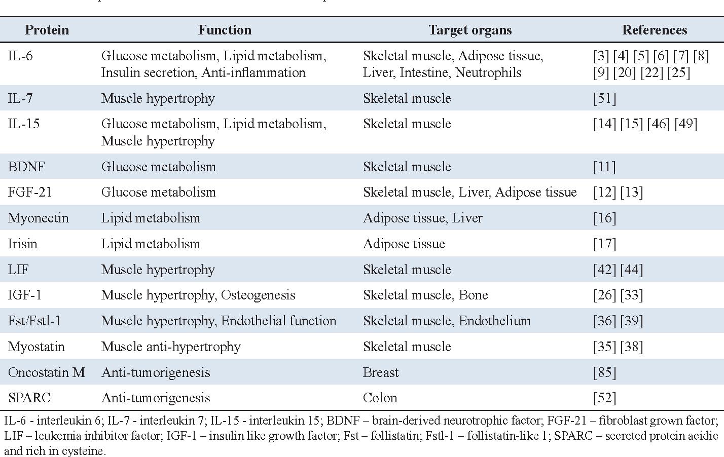 Skeletal muscle: novel and intriguing characteristics as a secretory organ