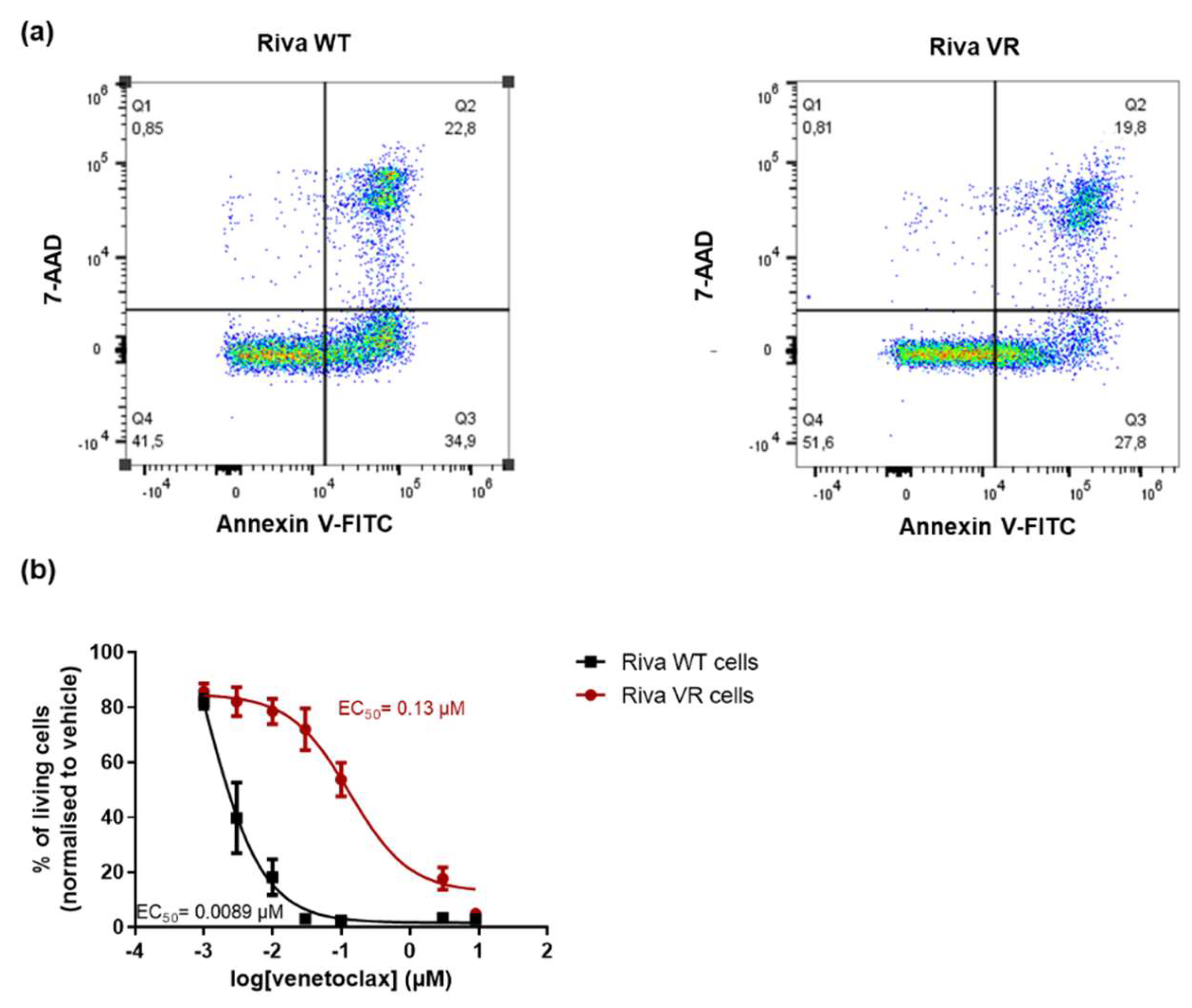 Primed for the kill: occupying Bcl-2 to target death in acute myeloid leukaemia