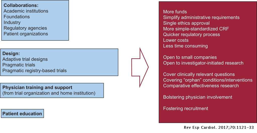 Parallel Researching with Online Collaboration (PROC), a new cost effective model for multicentre multinational research